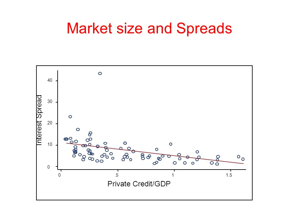 Market size and Spreads