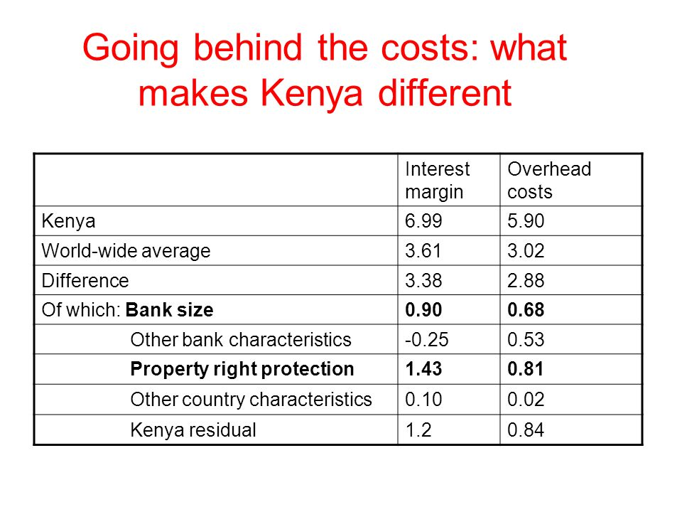 Going behind the costs: what makes Kenya different