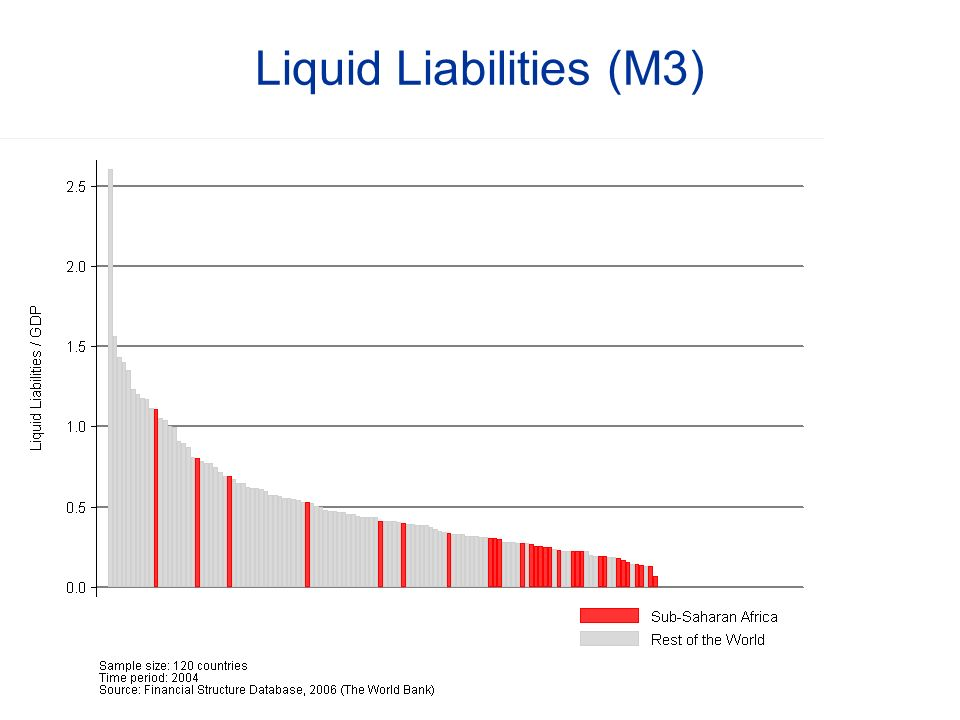 Liquid Liabilities (M3)