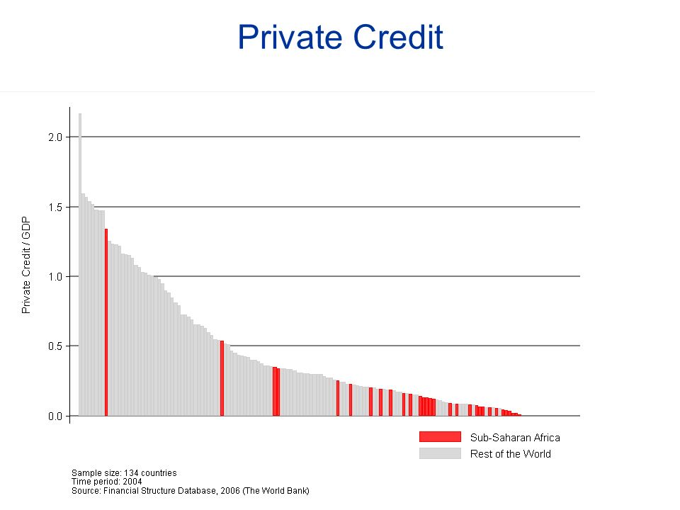 Private Credit Outliers: South Africa (1.341306) Mauritius (0.5360762)