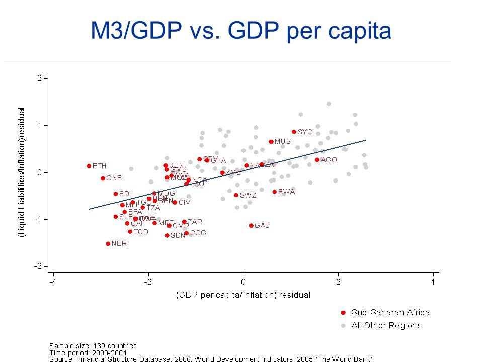 M3/GDP vs. GDP per capita Units: