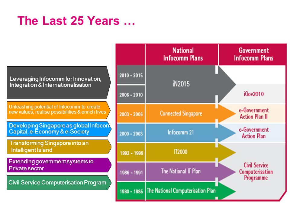 The Last 25 Years … Leveraging Infocomm for Innovation,