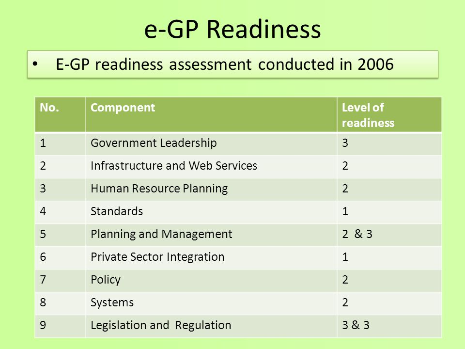 e-GP Readiness E-GP readiness assessment conducted in 2006 No.