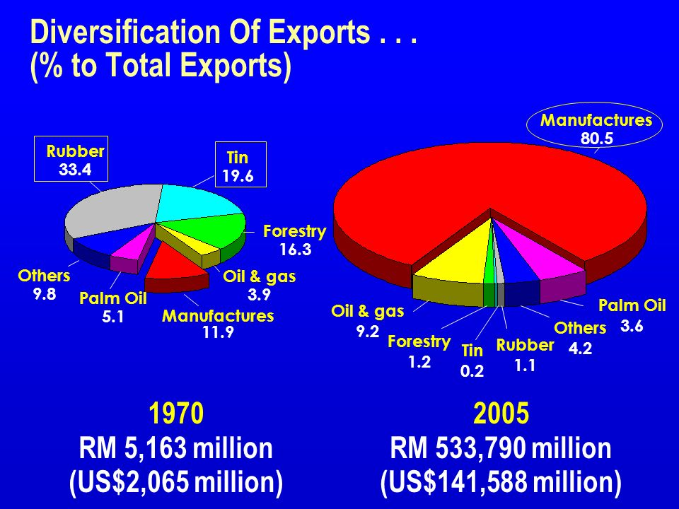Diversification Of Exports . . . (% to Total Exports)