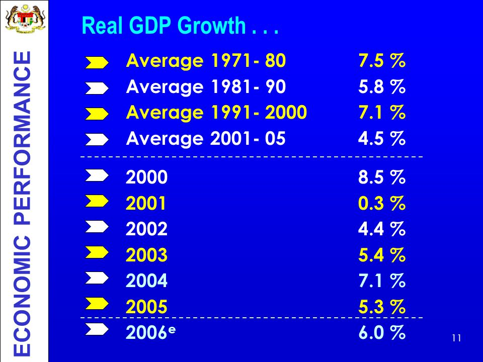 Real GDP Growth . . . ECONOMIC PERFORMANCE Average 1971- 80