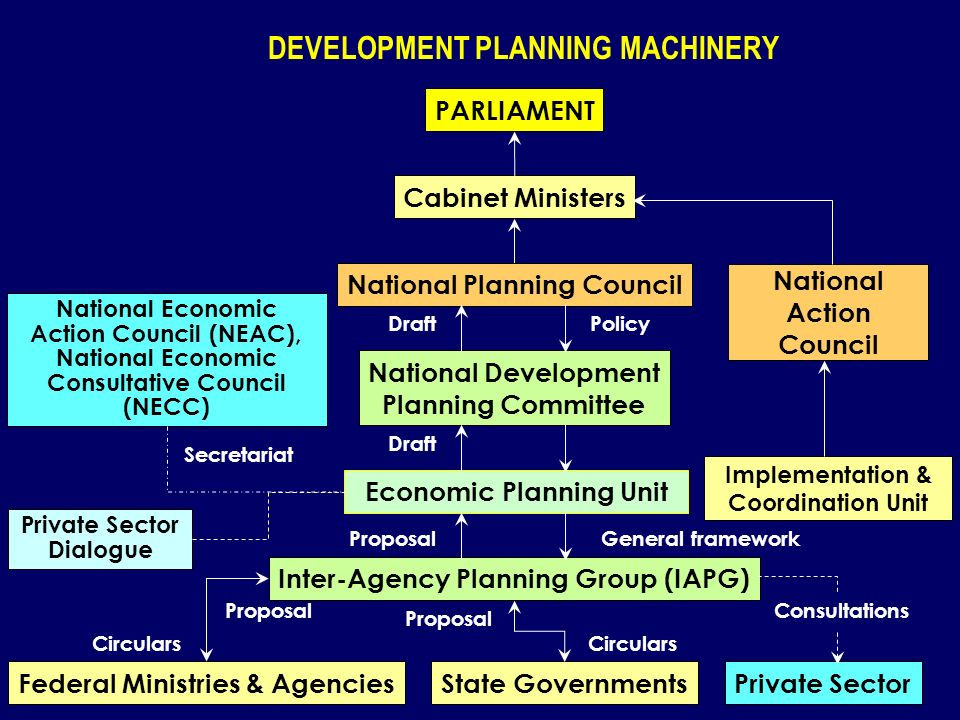 DEVELOPMENT PLANNING MACHINERY