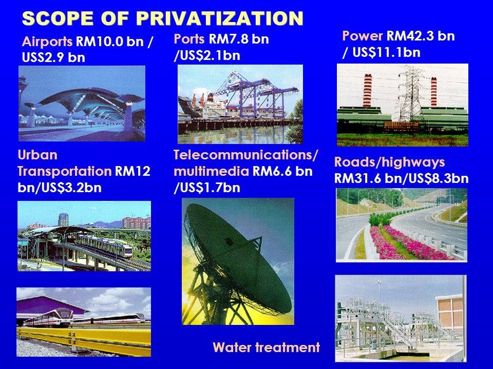 SCOPE OF PRIVATIZATION