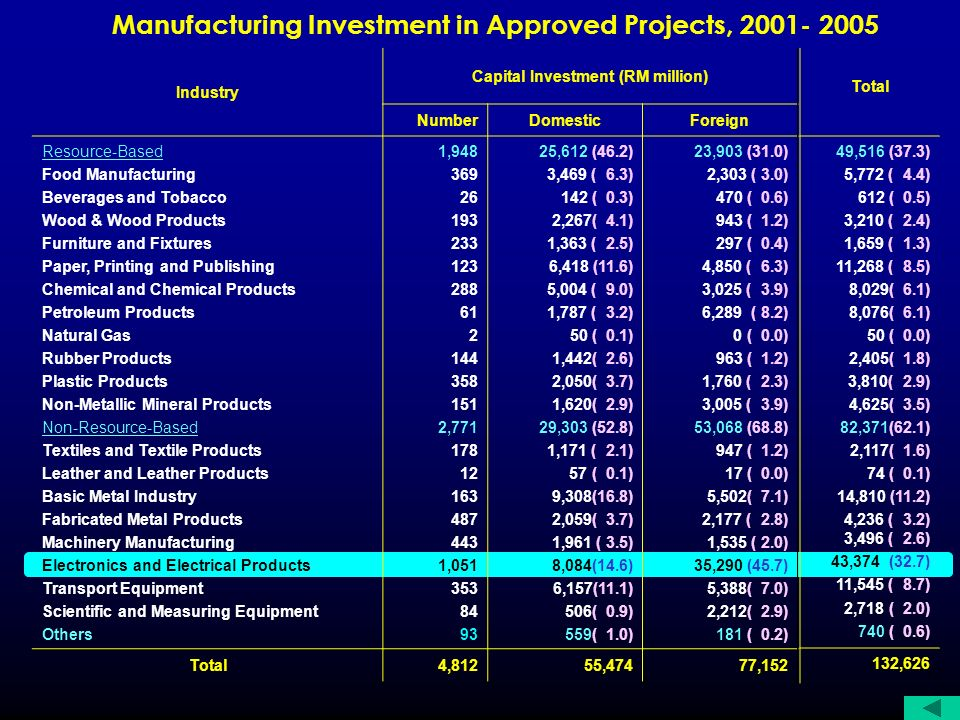 Manufacturing Investment in Approved Projects, 2001- 2005