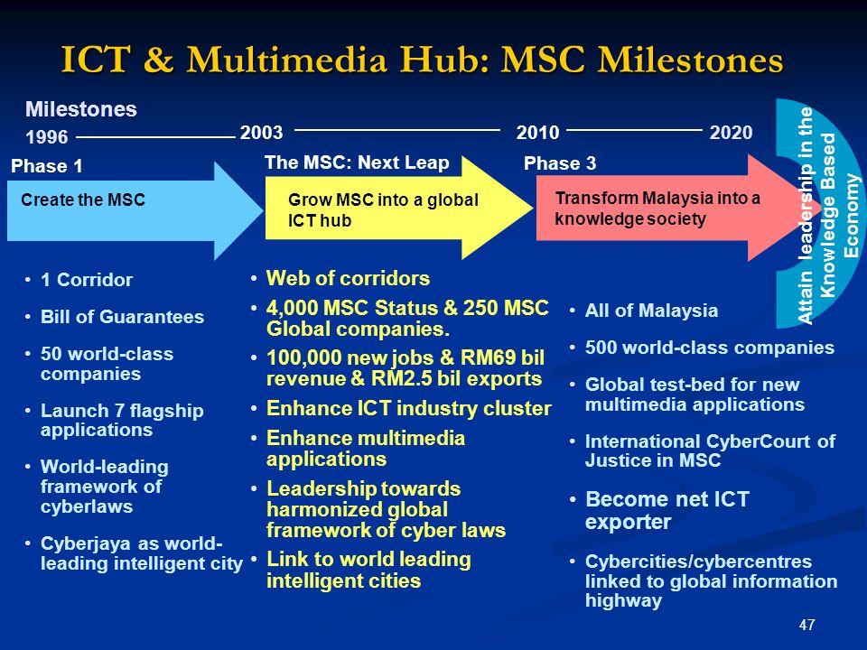 ICT & Multimedia Hub: MSC Milestones
