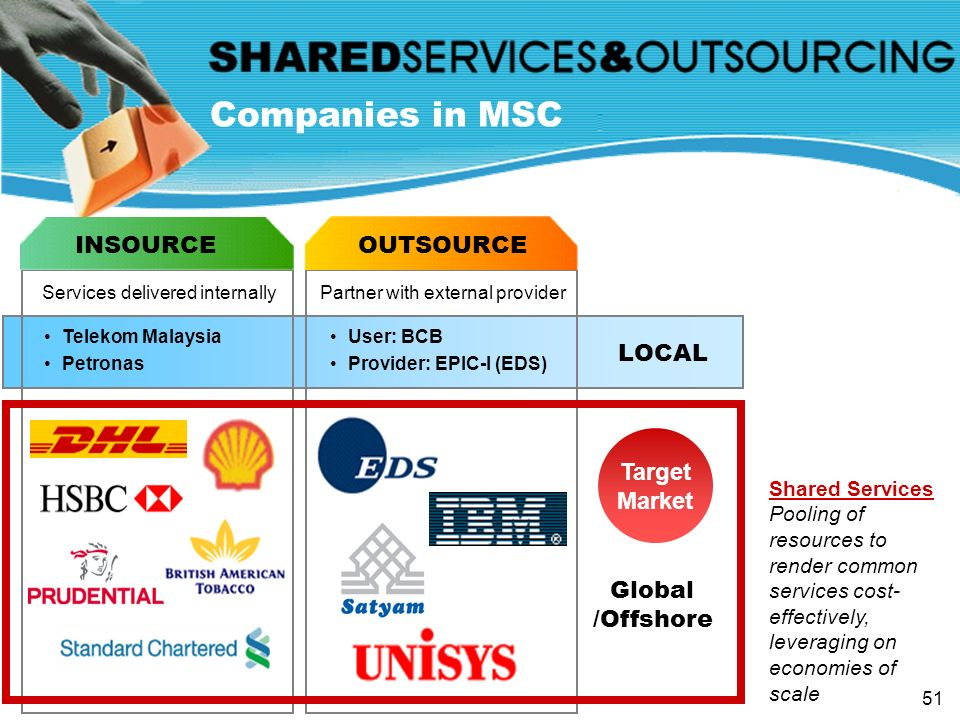 Companies in MSC INSOURCE OUTSOURCE LOCAL Target Market Global