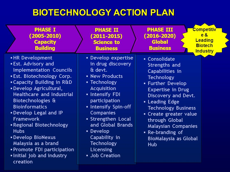 BIOTECHNOLOGY ACTION PLAN
