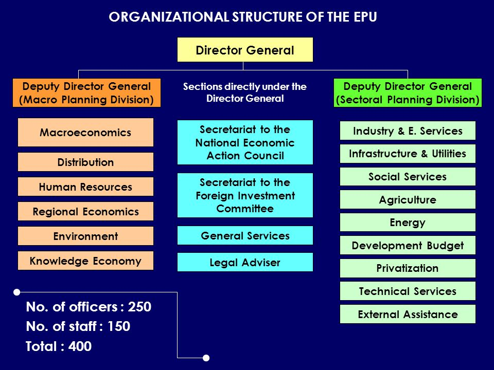 ORGANIZATIONAL STRUCTURE OF THE EPU