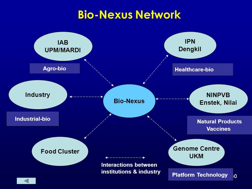 Bio-Nexus Network IAB IPN UPM/MARDI Dengkil Industry NINPVB Bio-Nexus