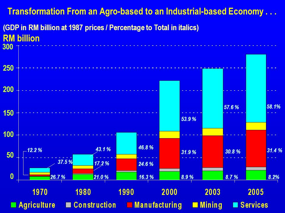Transformation From an Agro-based to an Industrial-based Economy . . .