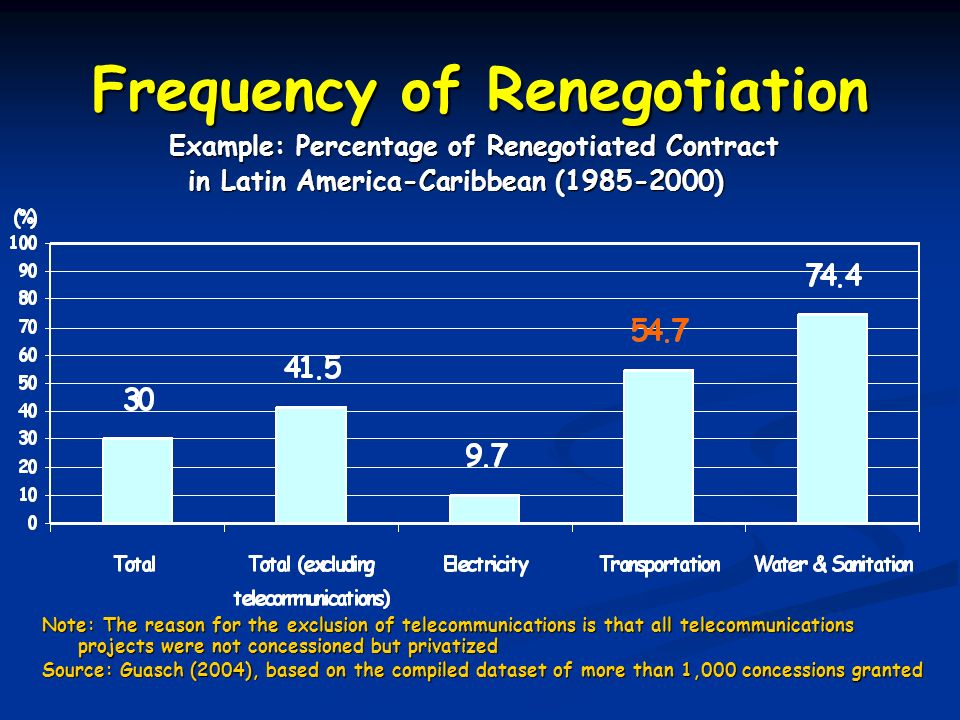 Frequency of Renegotiation
