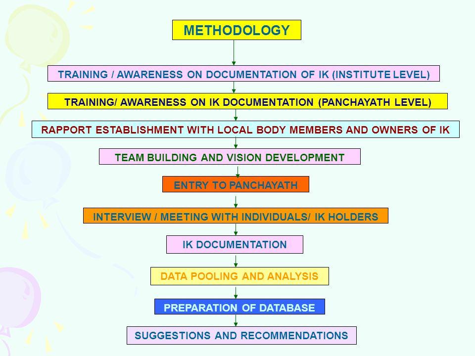METHODOLOGYTRAINING / AWARENESS ON DOCUMENTATION OF IK (INSTITUTE LEVEL) TRAINING/ AWARENESS ON IK DOCUMENTATION (PANCHAYATH LEVEL)