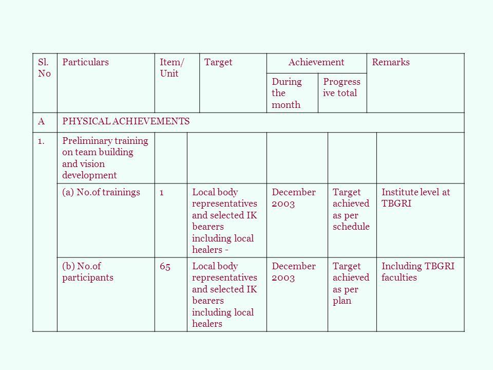 Sl. No. Particulars. Item/ Unit. Target. Achievement. Remarks. During the month. Progressive total.