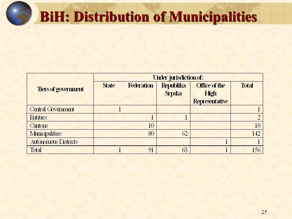BiH: Distribution of Municipalities