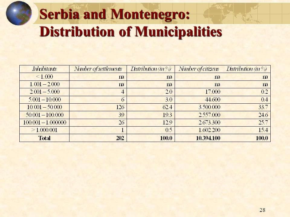 Serbia and Montenegro: Distribution of Municipalities