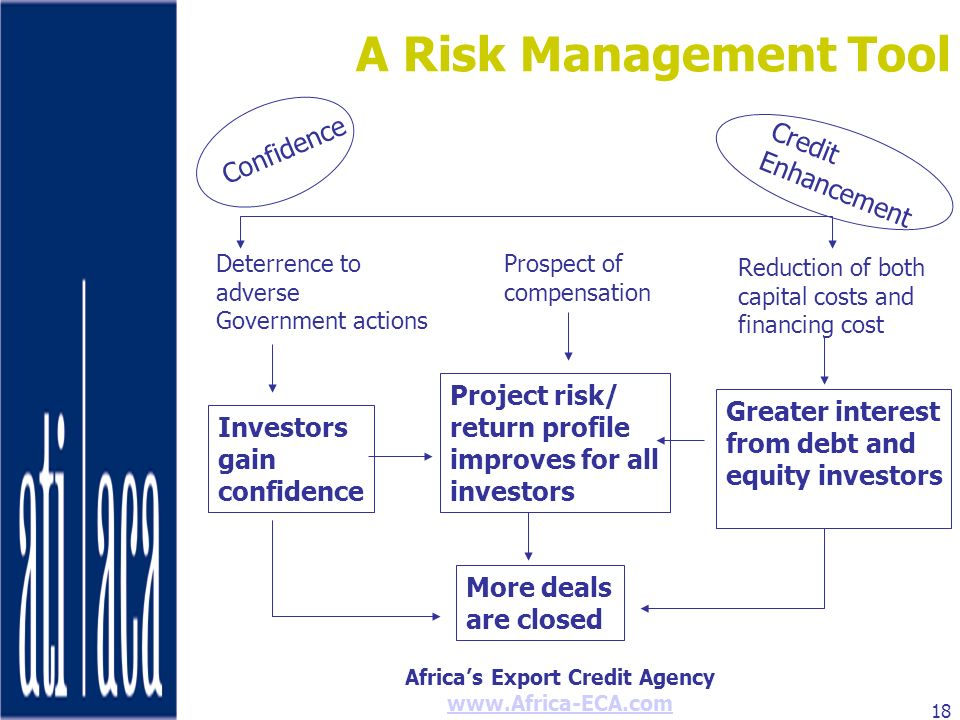 A Risk Management Tool Confidence Credit Enhancement Project risk/