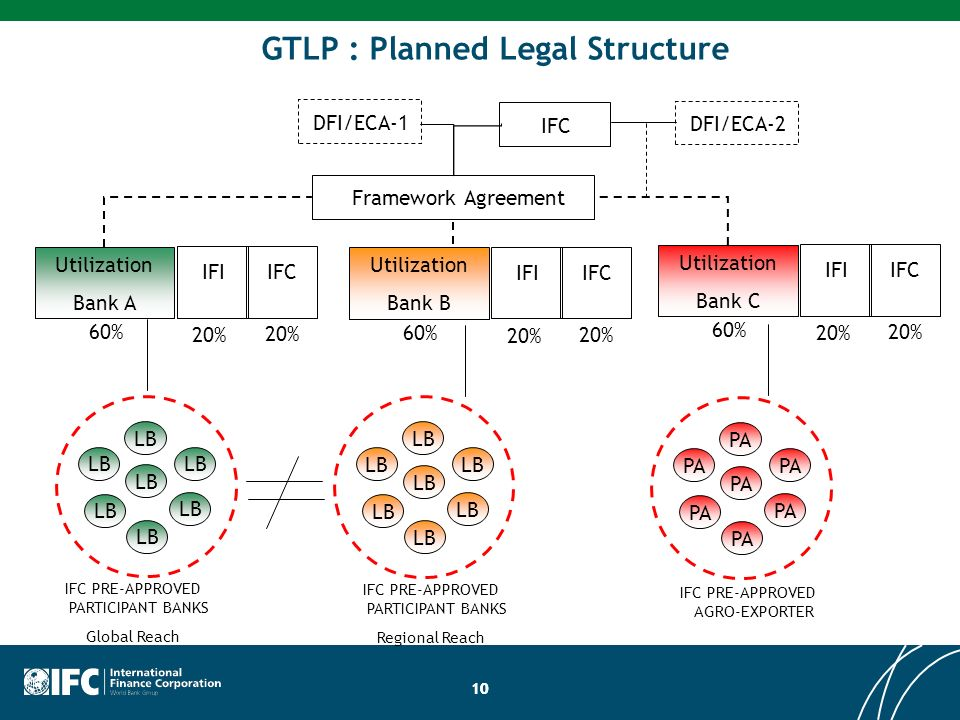 GTLP : Planned Legal Structure
