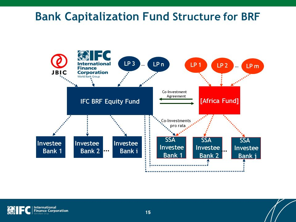 Bank Capitalization Fund Structure for BRF