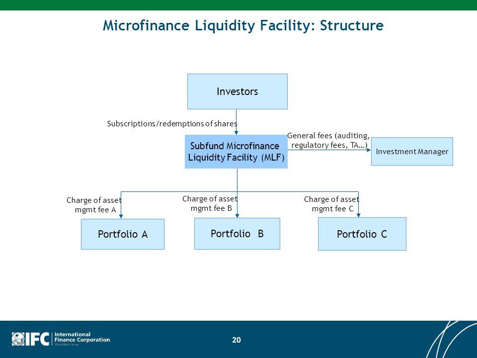 Microfinance Liquidity Facility: Structure