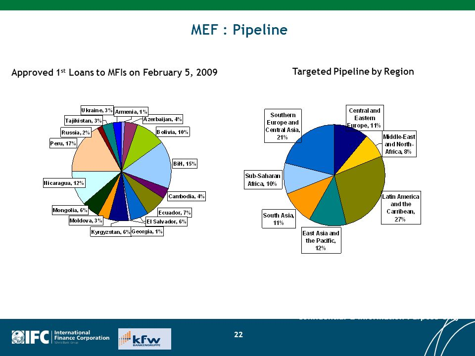 MEF : Pipeline Approved 1st Loans to MFIs on February 5, 2009