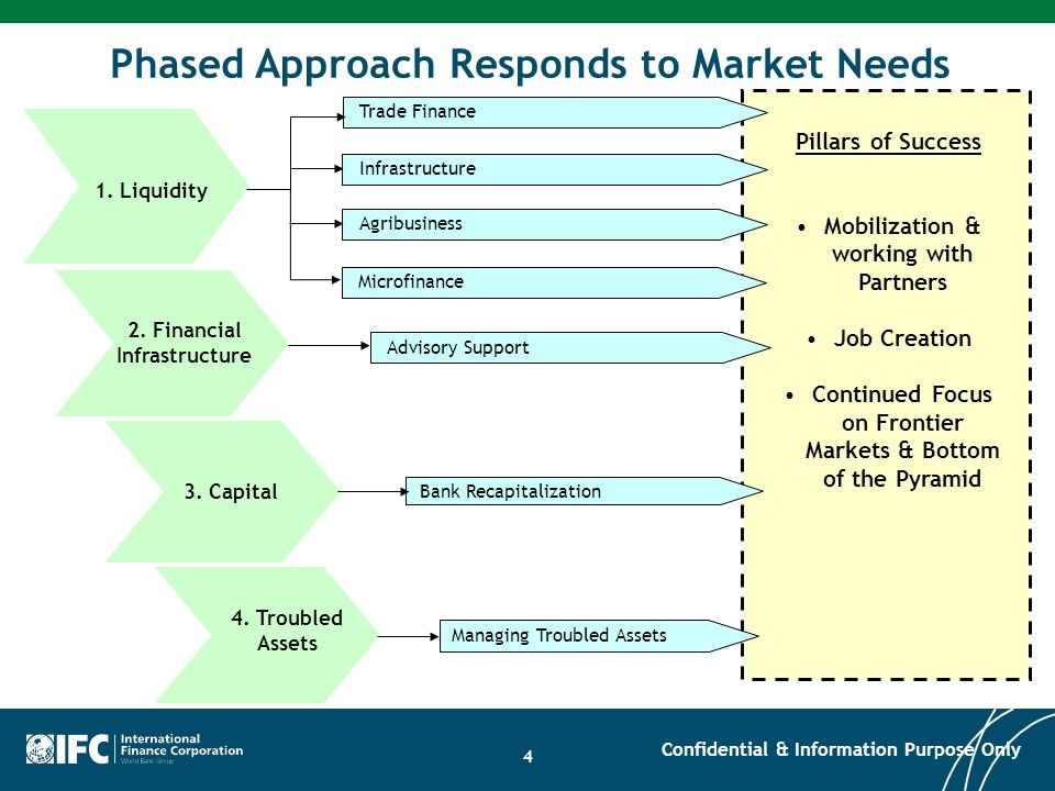 Phased Approach Responds to Market Needs