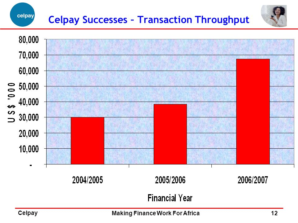 Celpay Successes – Transaction Throughput