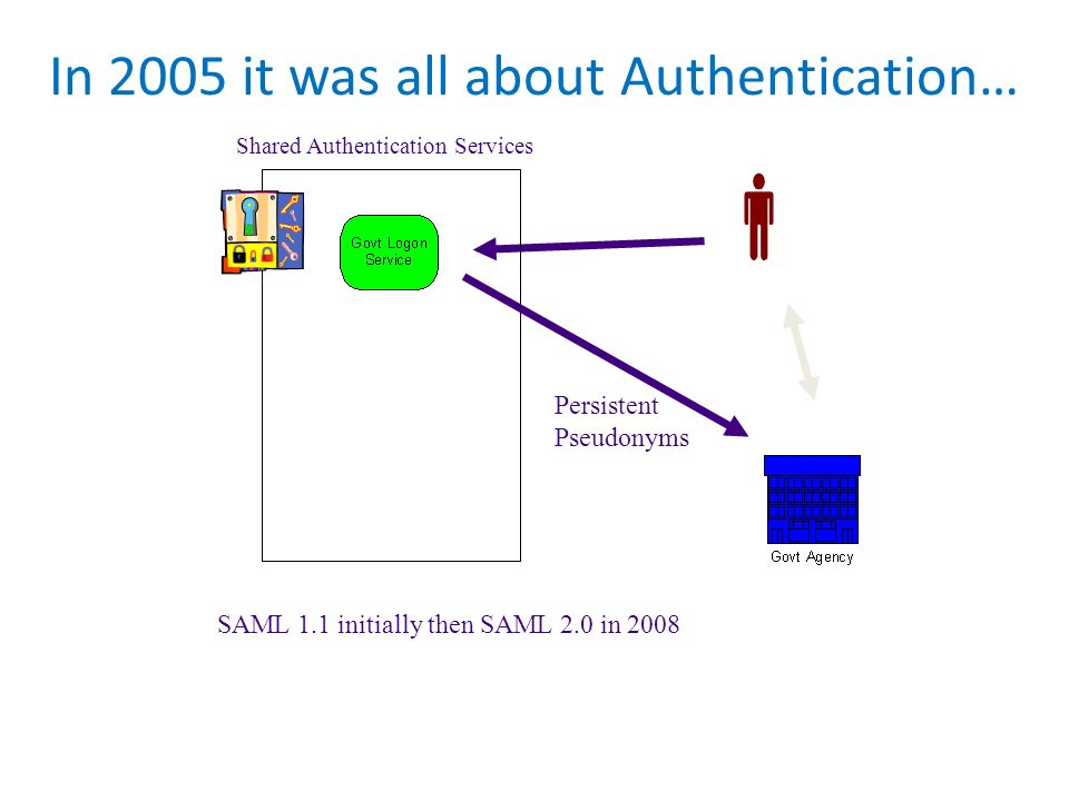 In 2005 it was all about Authentication…