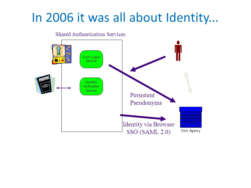In 2006 it was all about Identity...