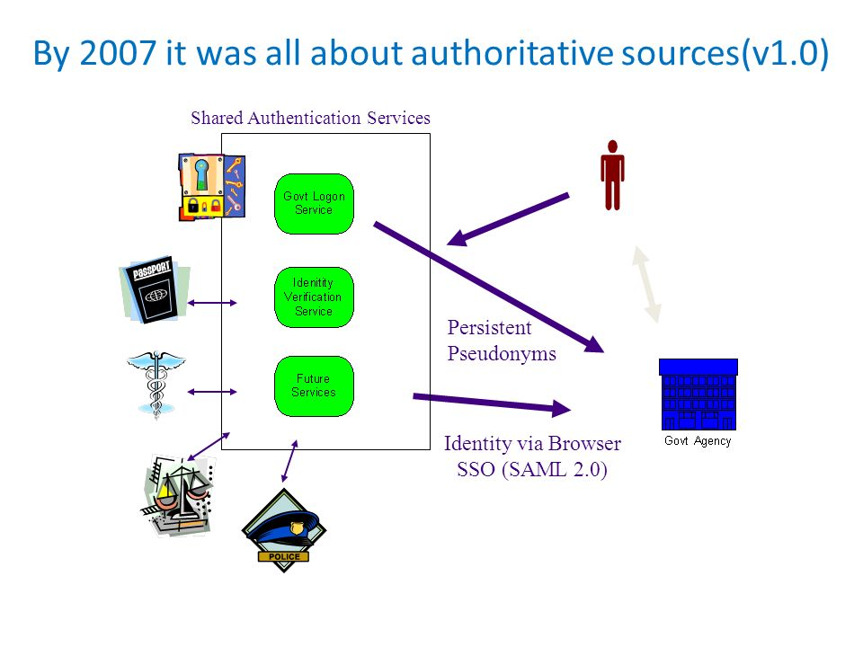 By 2007 it was all about authoritative sources(v1.0)