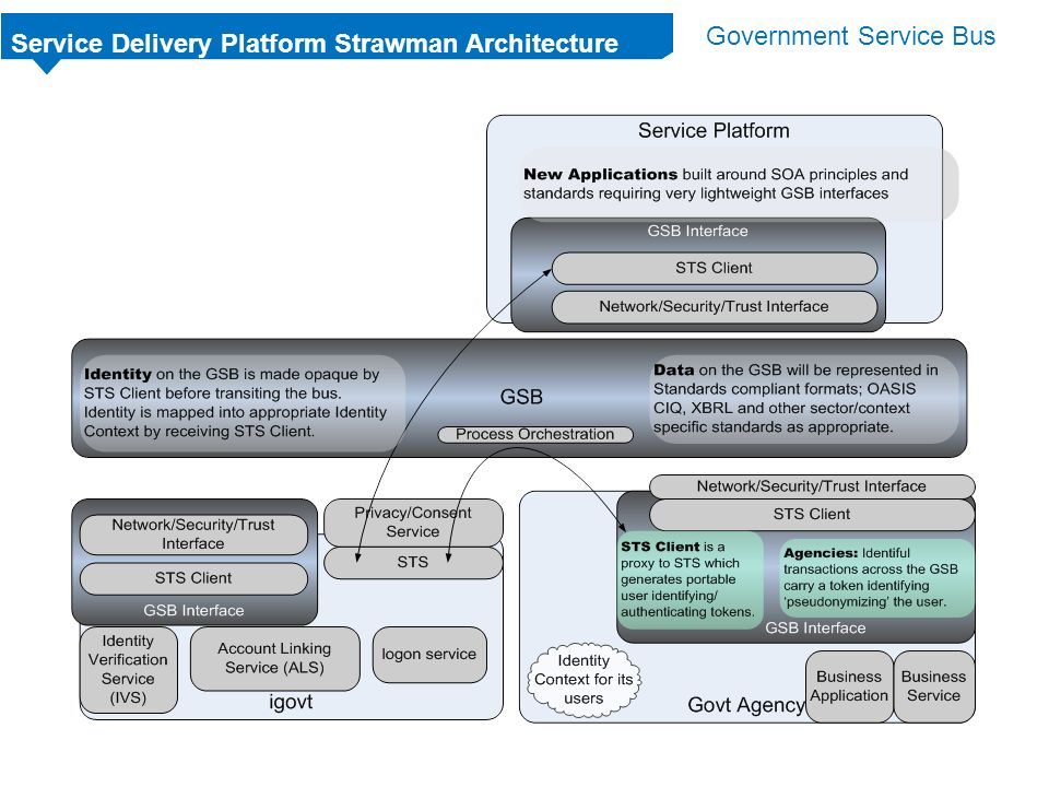 Service Delivery Platform Strawman Architecture Government Service Bus