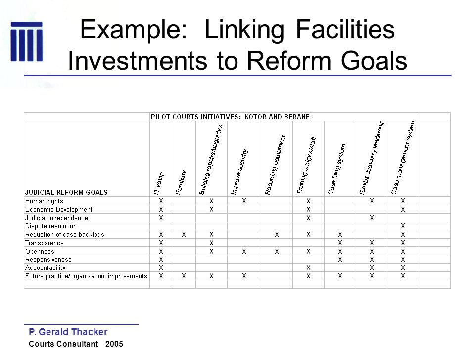 Example: Linking Facilities Investments to Reform Goals