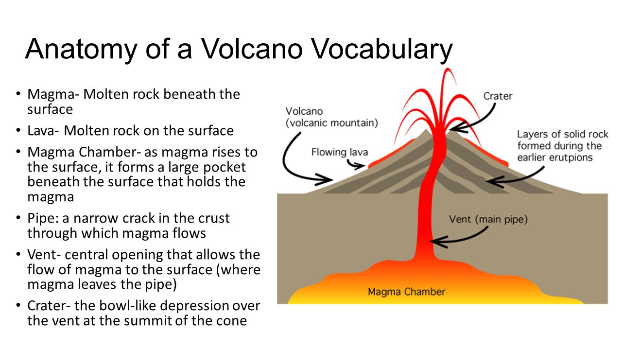 Anatomy of a Volcano Vocabulary