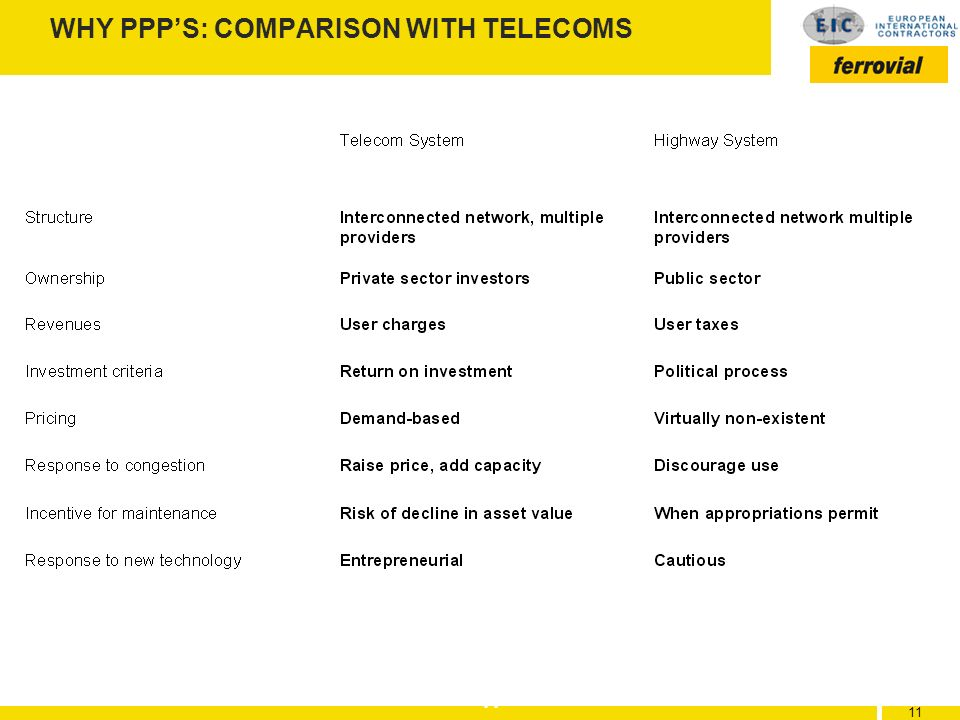 WHY PPP'S: COMPARISON WITH TELECOMS