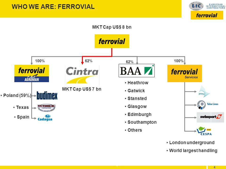 WHO WE ARE: FERROVIAL MKT Cap US$ 8 bn Heathrow Gatwick
