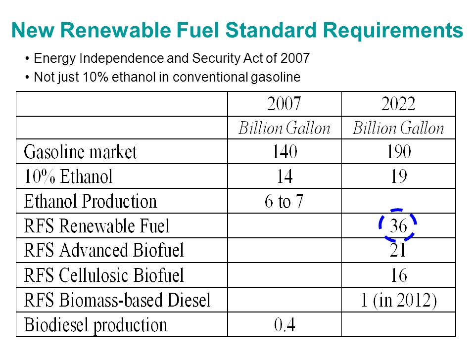 New Renewable Fuel Standard Requirements