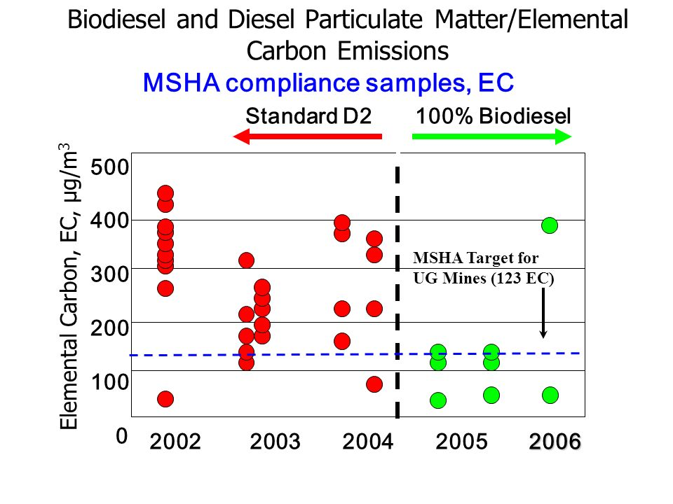 Biodiesel and Diesel Particulate Matter/Elemental Carbon Emissions