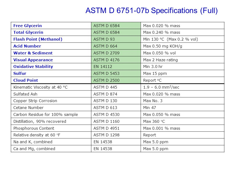 ASTM D 6751-07b Specifications (Full)