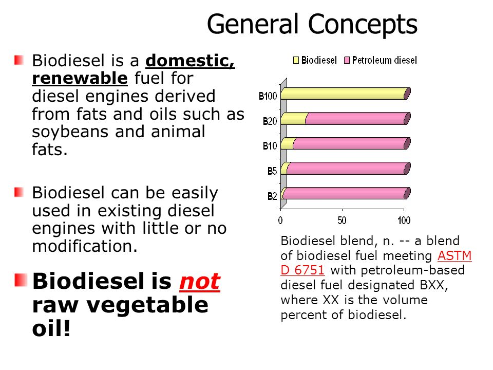 General Concepts Biodiesel is not raw vegetable oil!