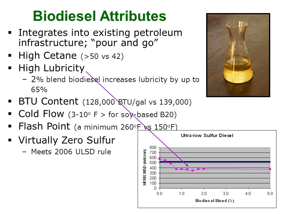 Biodiesel Attributes Integrates into existing petroleum infrastructure; pour and go High Cetane (>50 vs 42)