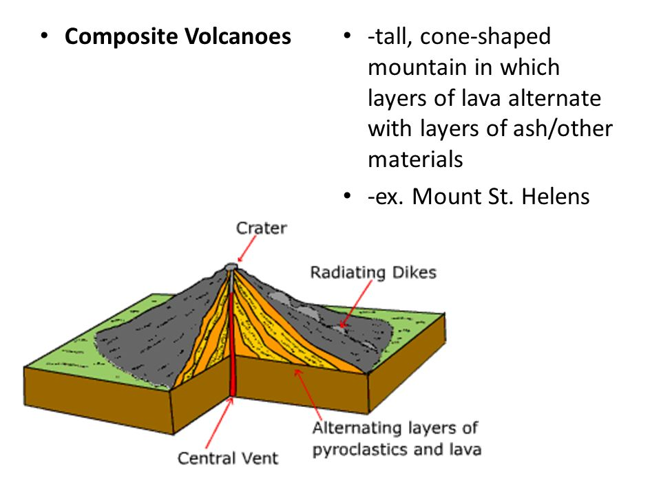 Composite Volcanoes -tall, cone-shaped mountain in which layers of lava alternate with layers of ash/other materials.