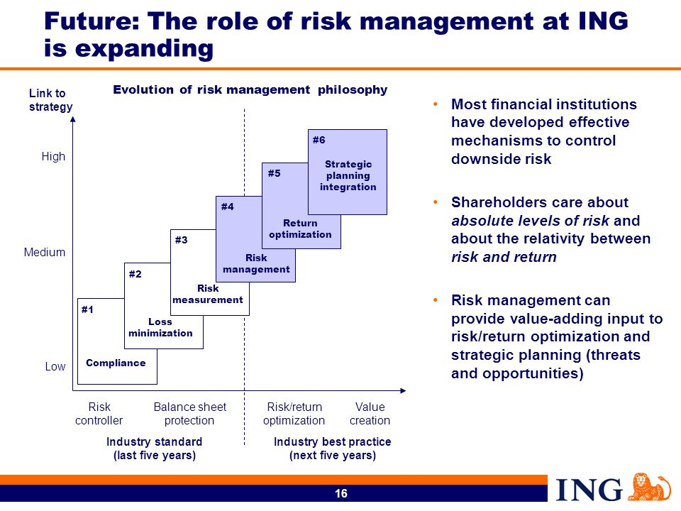 Future: The role of risk management at ING is expanding