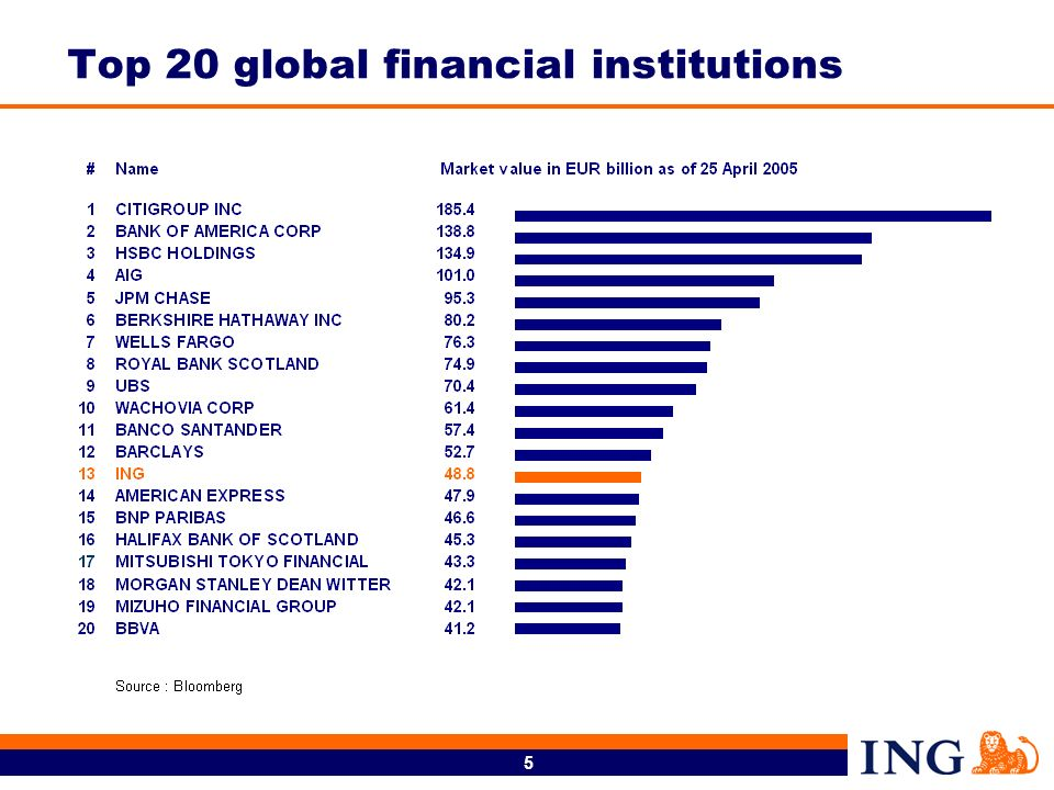 Top 20 global financial institutions