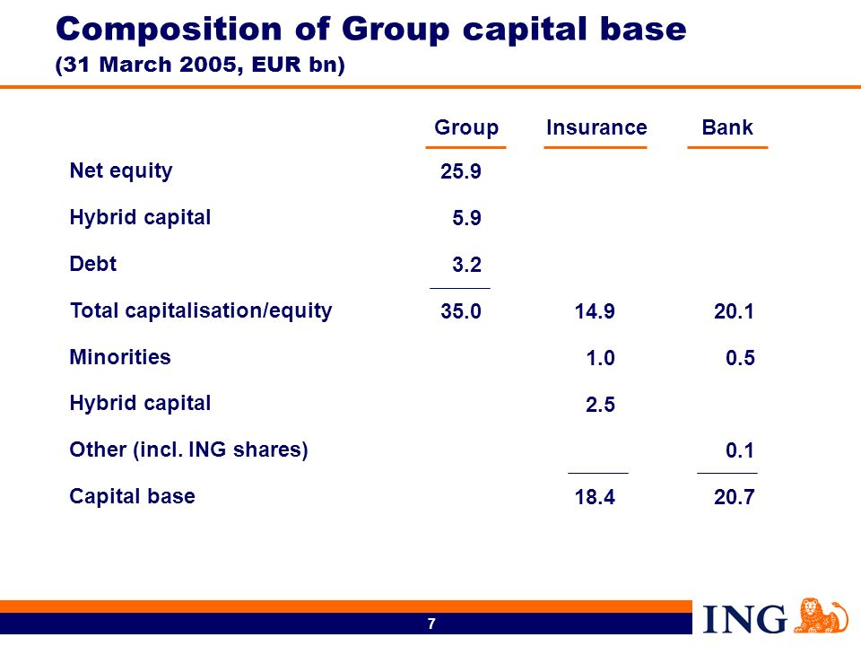 Composition of Group capital base (31 March 2005, EUR bn)