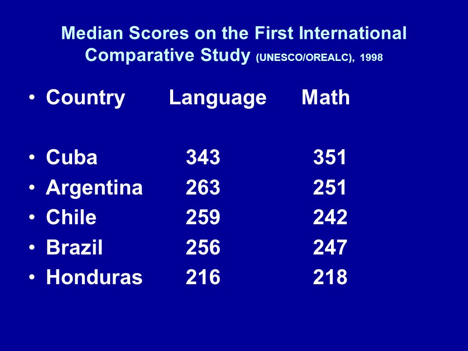 Country Language Math Cuba 343 351 Argentina 263 251 Chile 259 242
