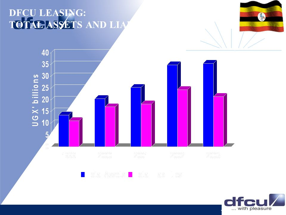 DFCU LEASING: TOTAL ASSETS AND LIABILITIES
