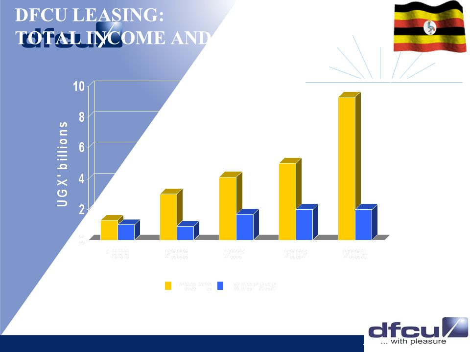 DFCU LEASING: TOTAL INCOME AND EXPENSES
